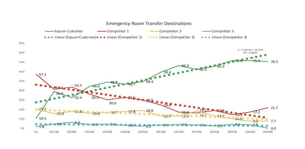 ER-Transfer-Chart